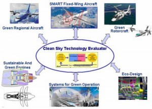 2008-0192-clean-sky-program-take-off