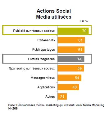 ce-que-decideurs-marketing-font-reseaux-sociaux-954975